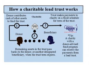 charitable lead trust diagram